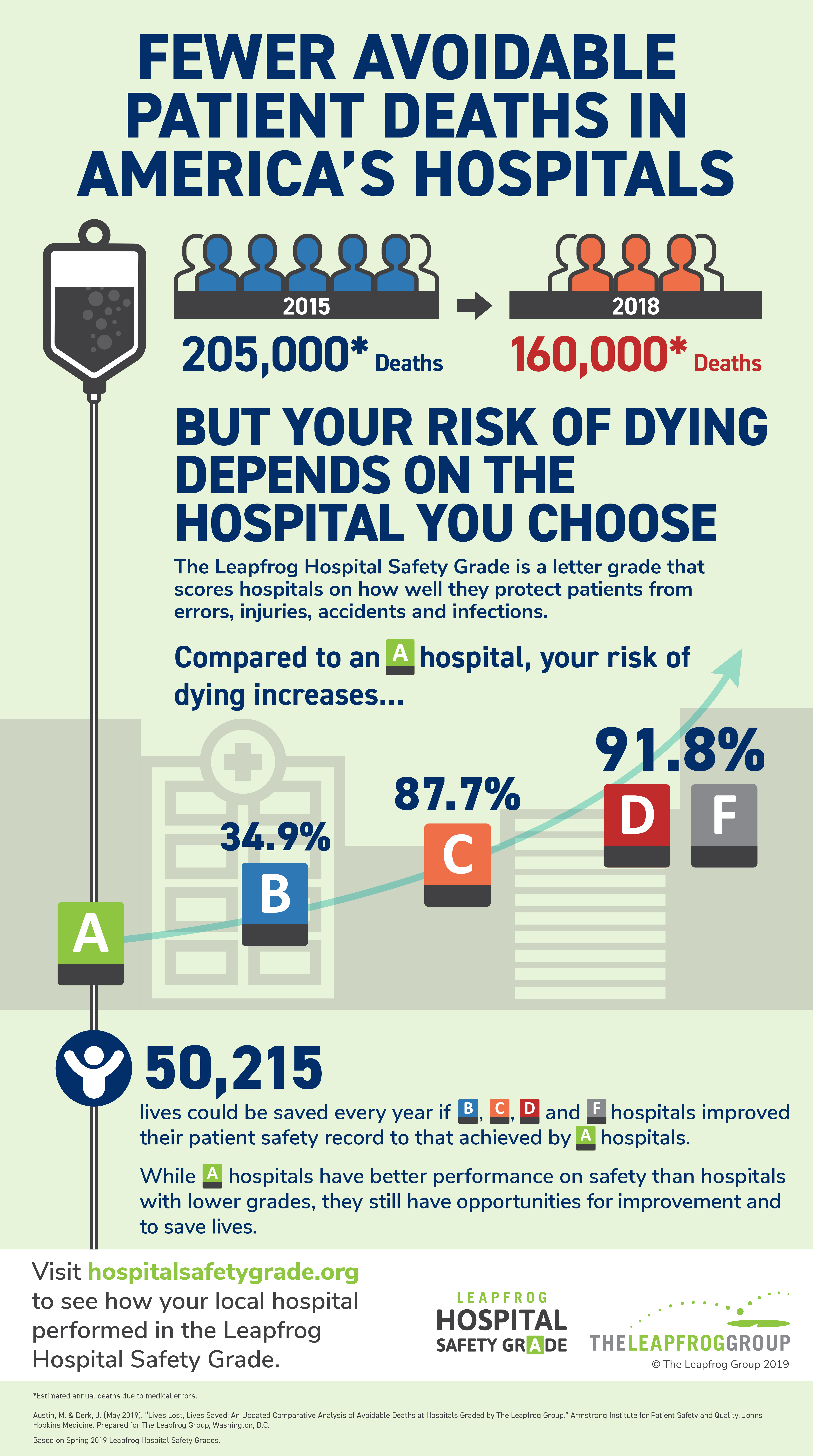 Hospital Safety Grade Lives Lost Infographic