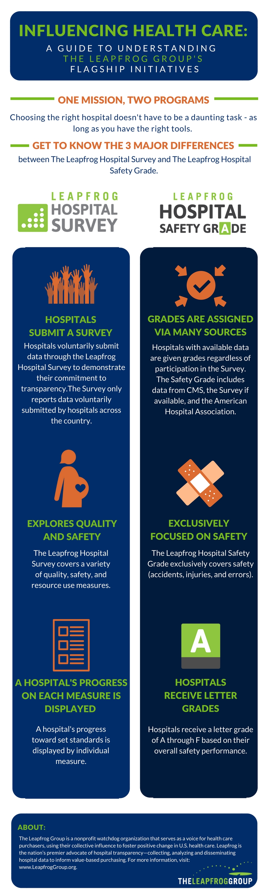 Hospital Safety Grade vs Hospital Survey Comparison Graphic Link to PDF